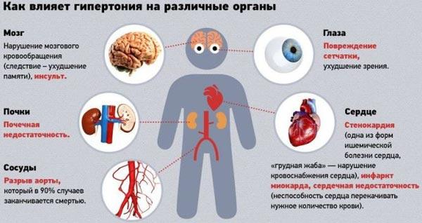 S hipertenzijom daju invaliditet i srčani udar