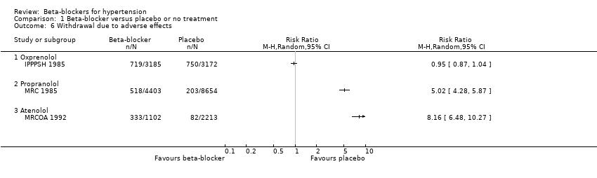 hipertenzije i propranolol