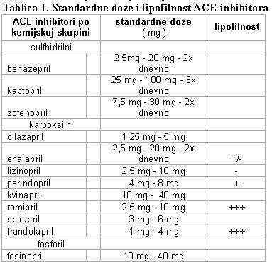 inhibitori u hipertenzije