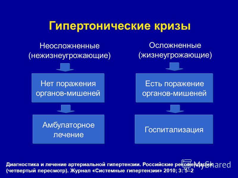 kompliciran hipertenzija zbog onoga što se razvija hipertenziju