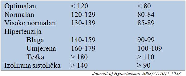 hipertenzija razred 2 ljudi