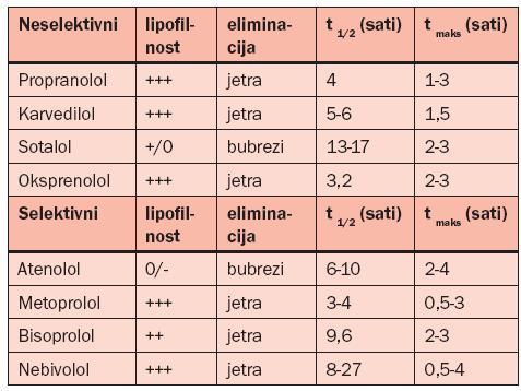 Liječenje hipertenzijom vitafona