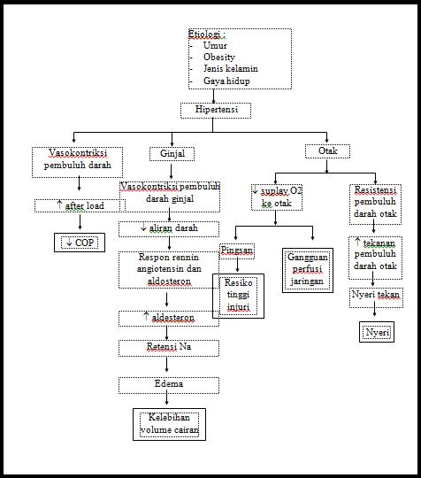 potpuna dijagnoza hipertenzije