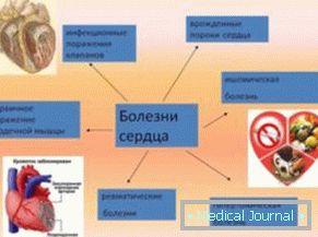 hipertenzija, bol u srcu