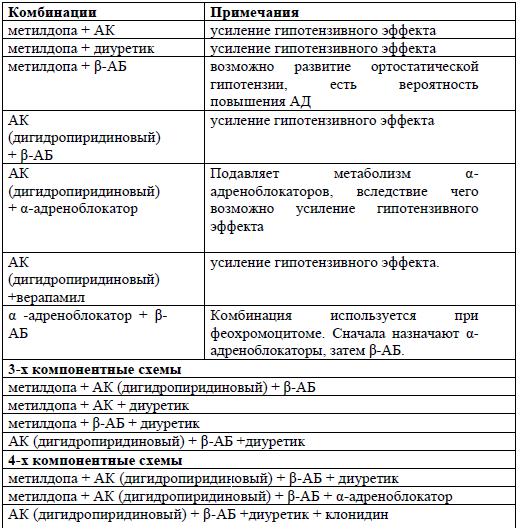 ležajevima. sredstva iz hipertenzije