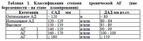 hipertenzija lykuvannya)