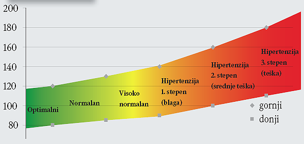 hipertenzija sindrom mišića hipertenzija biologija