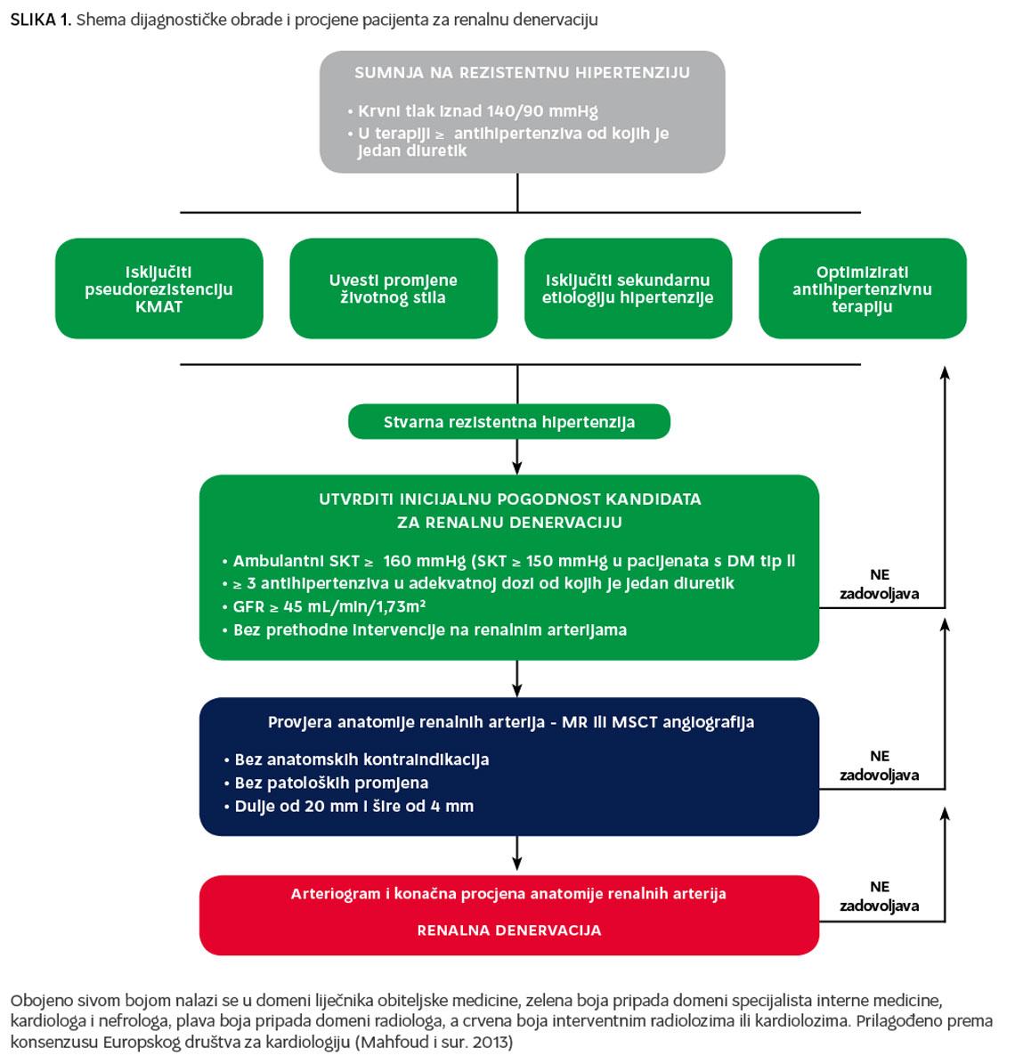 novi postupak za liječenje hipertenzije