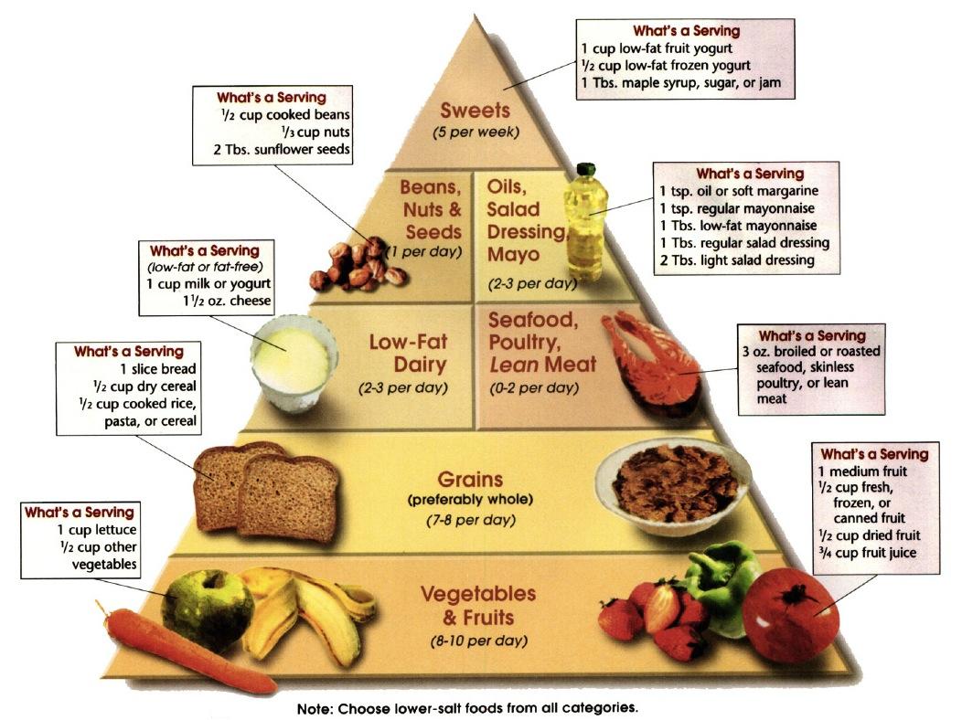 Hipertenzija - prehrana po tegobama spaindiaholidays.com