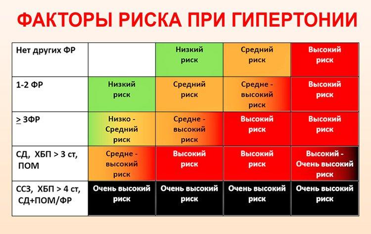 kako razlikovati od vsd hipertenzije.