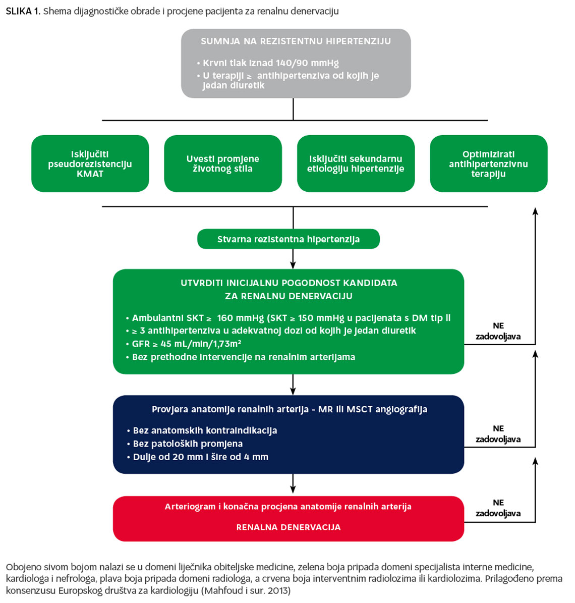 Češnjak s tlakom i hipertenzijom
